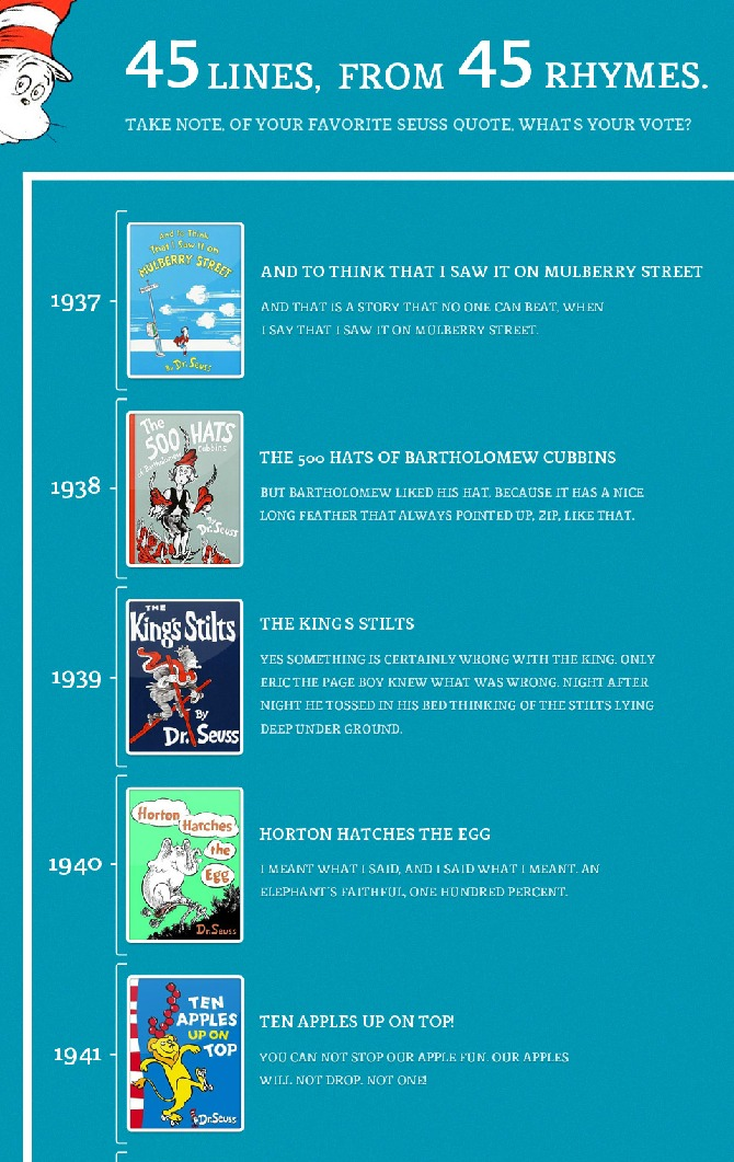 dr seuss books timeline - dr seuss activities for kids {Weekend Links} from HowToHomeschoolMyChild.com